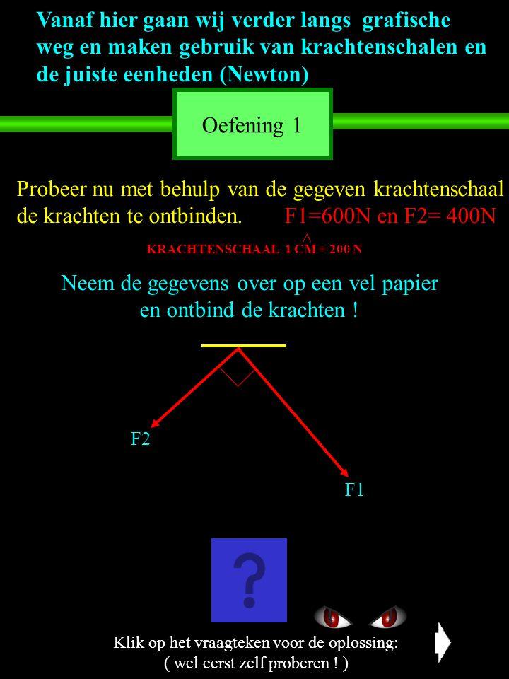 Probeer nu met behulp van de gegeven krachtenschaal de krachten te ontbinden. F1=600N en F2= 400N KRACHTENSCHAAL 1 CM = 200 N Neem de gegevens over op