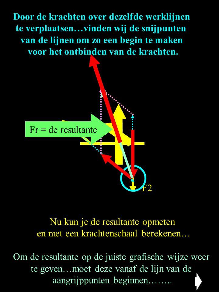 Door de krachten over dezelfde werklijnen te verplaatsen…vinden wij de snijpunten van de lijnen om zo een begin te maken voor het ontbinden van de kra