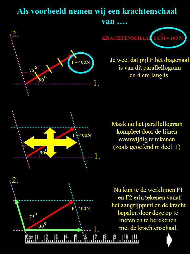 KRACHTENSCHAAL 1 CM = 100 N Het ontbinden van een kracht in krachten waarvan de werklijnen elkaar snijden. (1 aangrijpingspunt). 30 o 75 o 1. 2. F= 40