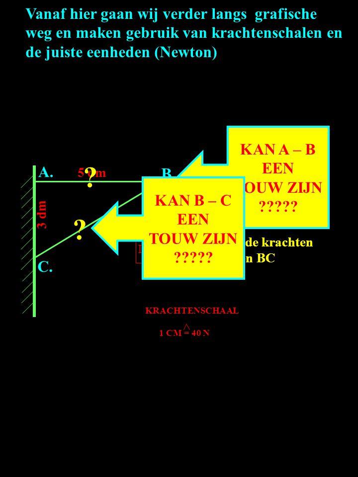Vanaf hier gaan wij verder langs grafische weg en maken gebruik van krachtenschalen en de juiste eenheden (Newton) VOORBEELD: AC= 3dm AB= 5 dm A. B. C