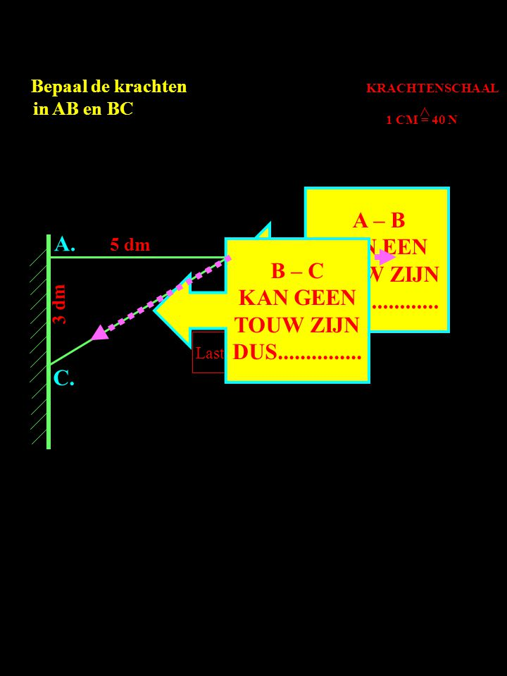 A. B. C. 3 dm 5 dm Last 80N Bepaal de krachten in AB en BC KRACHTENSCHAAL 1 CM = 40 N A – B KAN EEN TOUW ZIJN DUS.............. B – C KAN GEEN TOUW ZI