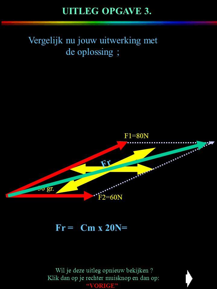 Vergelijk nu jouw uitwerking met de oplossing ; UITLEG OPGAVE 3. F1=80N:20N = 4cm Fr 30 gr. F2=60N F1=80N KRACHTENSCHAAL 1 CM = 20 N Fr = …………………… F2