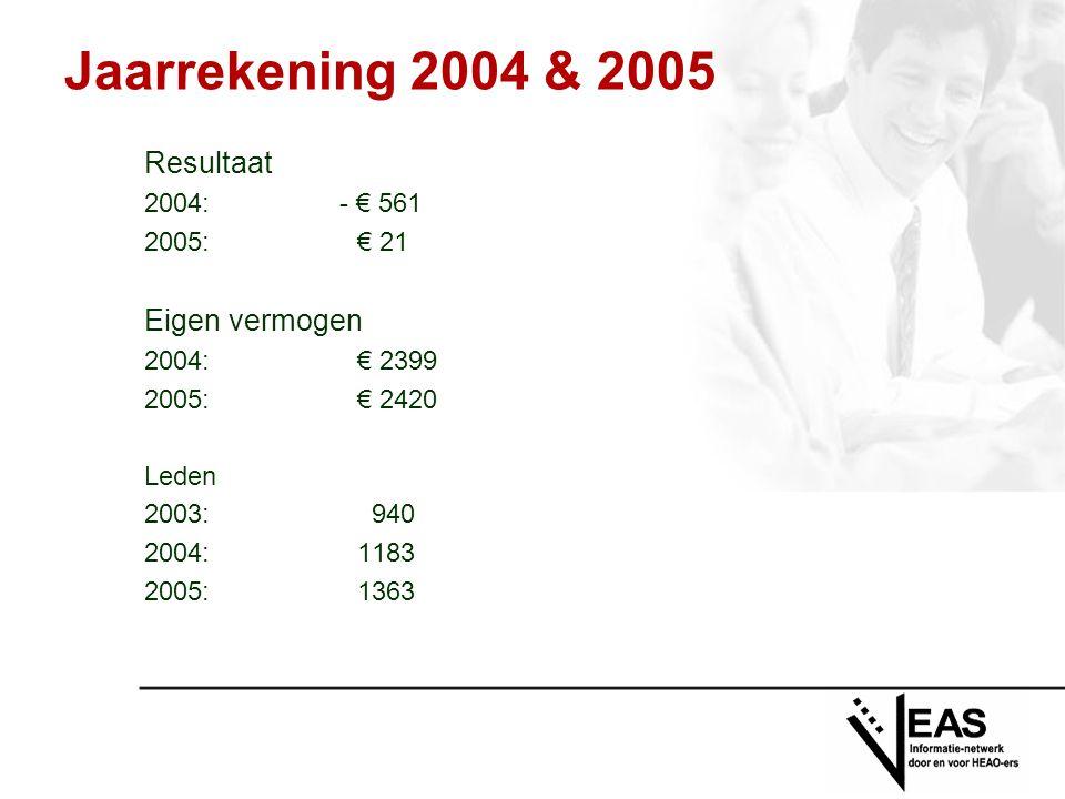 Jaarrekening 2004 & 2005 Resultaat 2004: - € 561 2005: € 21 Eigen vermogen 2004:€ 2399 2005:€ 2420 Leden 2003: 940 2004:1183 2005:1363
