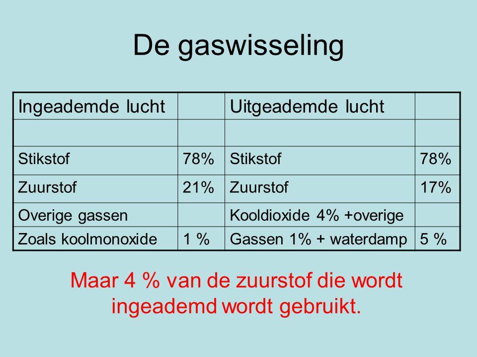 De gaswisseling Daling van het percentage zuurstof heeft ernstige gevolgen.