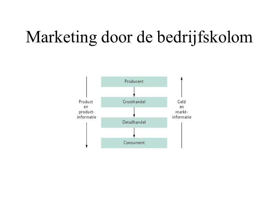 Marketing door de bedrijfskolom