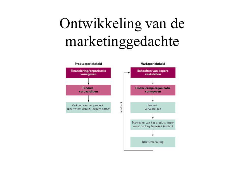 Ontwikkeling van de marketinggedachte