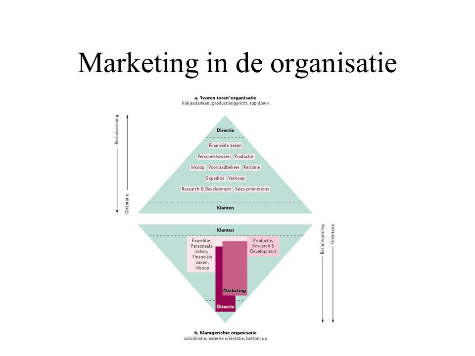 Marketing in de organisatie