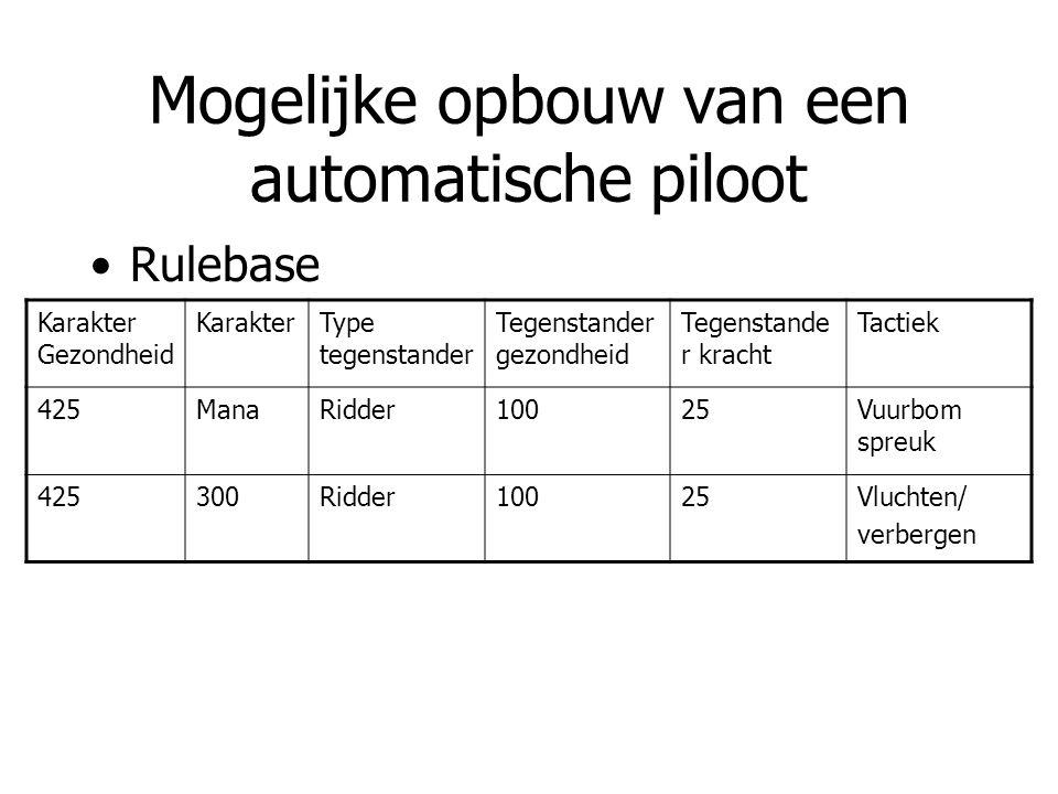 Mogelijke opbouw van een automatische piloot Rulebase Karakter Gezondheid KarakterType tegenstander Tegenstander gezondheid Tegenstande r kracht Tacti