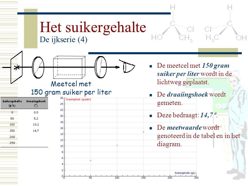 Het suikergehalte De ijkserie (4) Meetcel met 150 gram suiker per liter De meetcel met 150 gram suiker per liter wordt in de lichtweg geplaatst. De dr