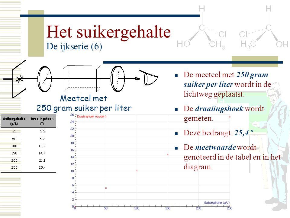 Het suikergehalte De ijkserie (6) Meetcel met 250 gram suiker per liter De meetcel met 250 gram suiker per liter wordt in de lichtweg geplaatst. De dr