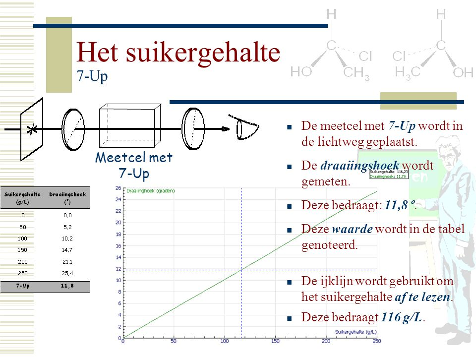 Het suikergehalte 7-Up Meetcel met 7-Up De meetcel met 7-Up wordt in de lichtweg geplaatst. De draaiingshoek wordt gemeten. Deze bedraagt: 11,8 º. Dez