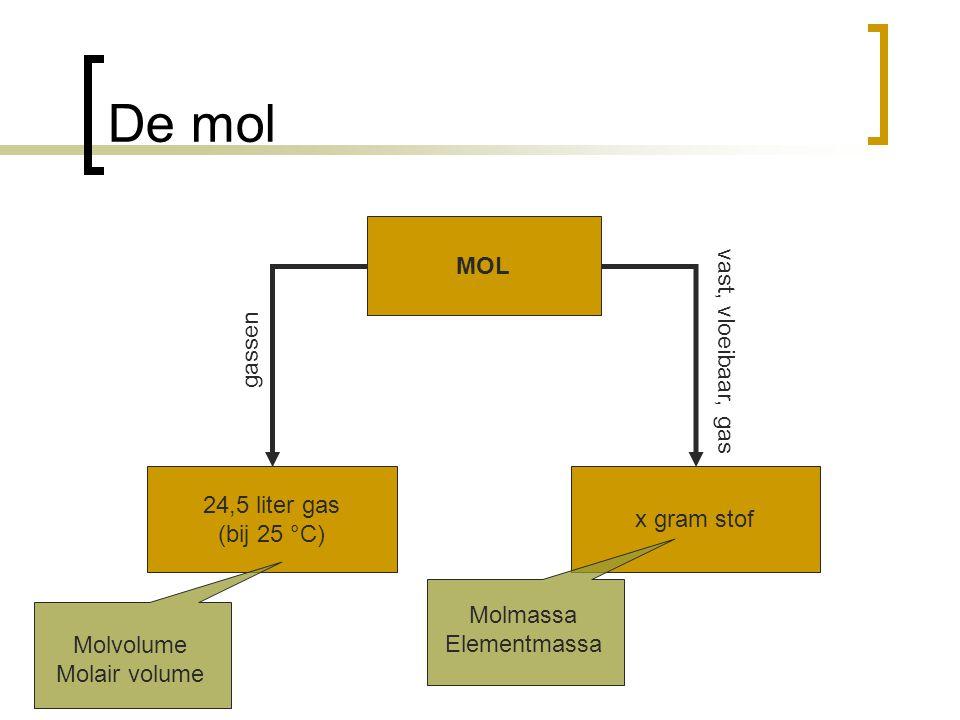 De mol MOL 24,5 liter gas (bij 25 °C) x gram stof gassen vast, vloeibaar, gas Molmassa Elementmassa Molvolume Molair volume