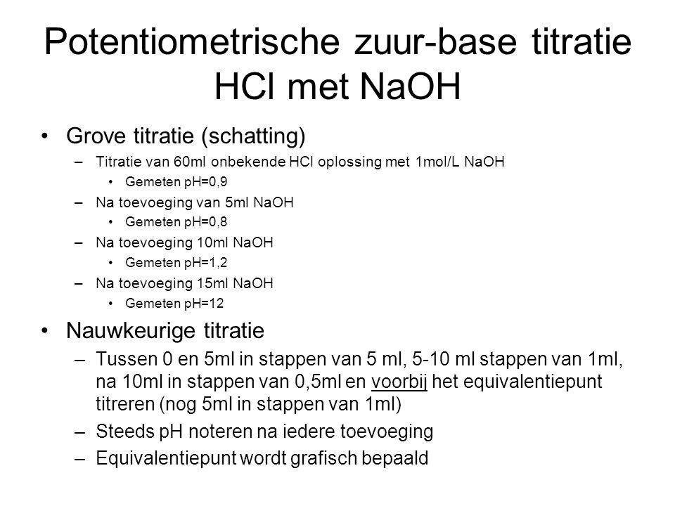 Potentiometrische zuur-base titratie HCl met NaOH Grove titratie (schatting) –Titratie van 60ml onbekende HCl oplossing met 1mol/L NaOH Gemeten pH=0,9 –Na toevoeging van 5ml NaOH Gemeten pH=0,8 –Na toevoeging 10ml NaOH Gemeten pH=1,2 –Na toevoeging 15ml NaOH Gemeten pH=12 Nauwkeurige titratie –Tussen 0 en 5ml in stappen van 5 ml, 5-10 ml stappen van 1ml, na 10ml in stappen van 0,5ml en voorbij het equivalentiepunt titreren (nog 5ml in stappen van 1ml) –Steeds pH noteren na iedere toevoeging –Equivalentiepunt wordt grafisch bepaald