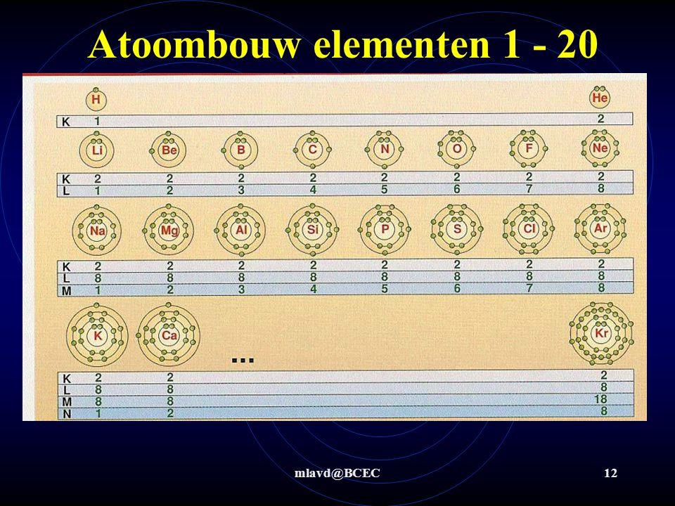 mlavd@BCEC11 Atoombouw Elektronen zitten in een soort van schillen of banen