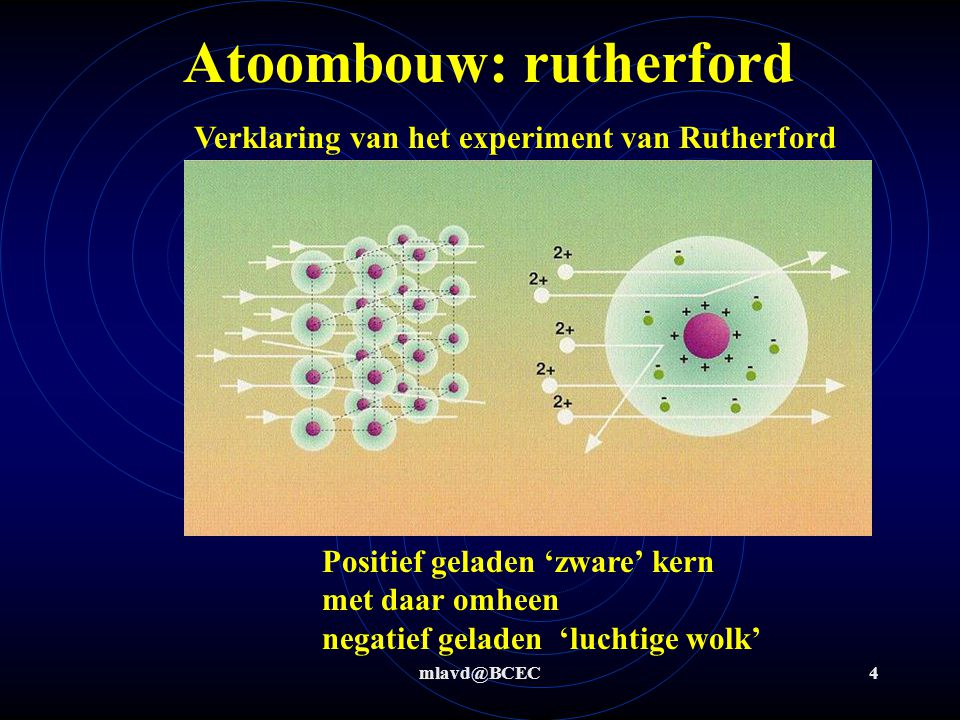 mlavd@BCEC4 Atoombouw: rutherford Verklaring van het experiment van Rutherford Positief geladen 'zware' kern met daar omheen negatief geladen 'luchtige wolk'