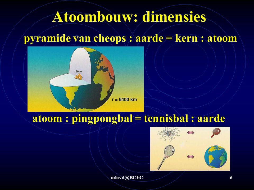 mlavd@BCEC5 Atoombouw: nu Positief geladen 'zware' kern met daar omheen negatief geladen 'luchtige wolk' Alle atomen zijn opgebouwd uit dezelfde deelt