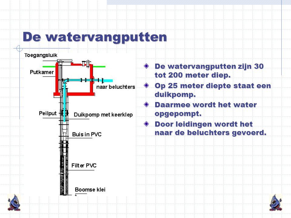 Drinkwater uit grondwater Elk jaar maakt Pidpa 64 miljard liter drinkwater voor gezinnen, voor de landbouw en voor de industrie. Pidpa haalt water uit