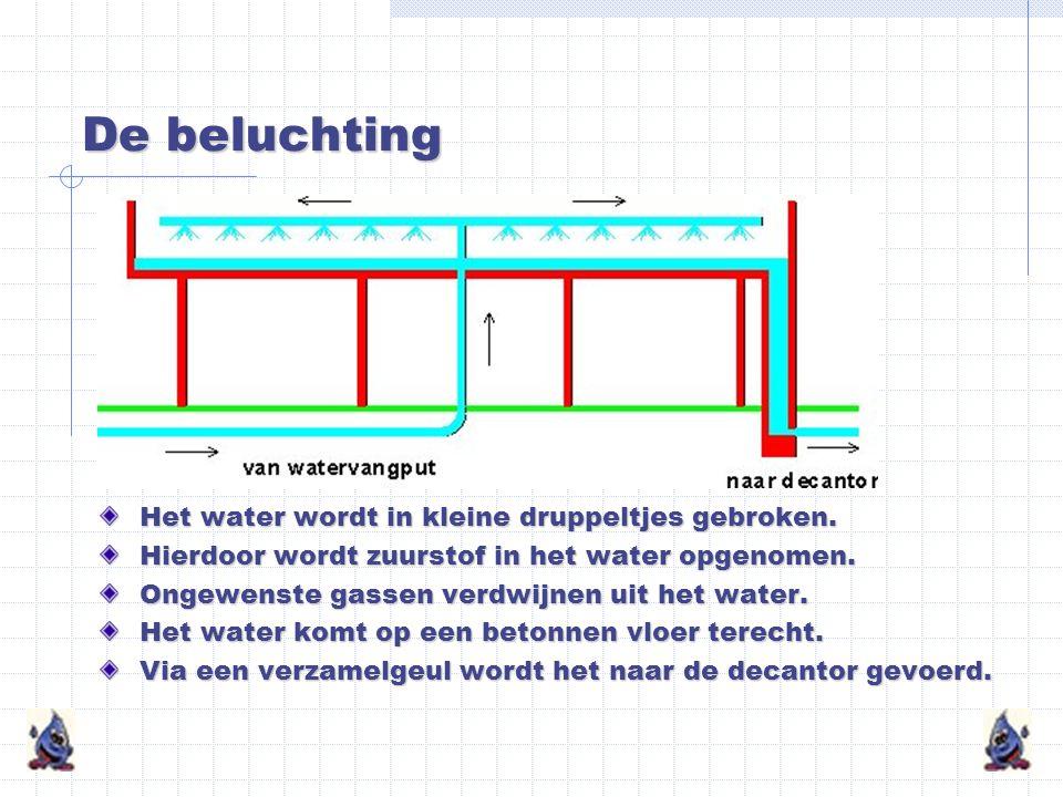 De watervangputten De watervangputten zijn 30 tot 200 meter diep. Op 25 meter diepte staat een duikpomp. Daarmee wordt het water opgepompt. Door leidi