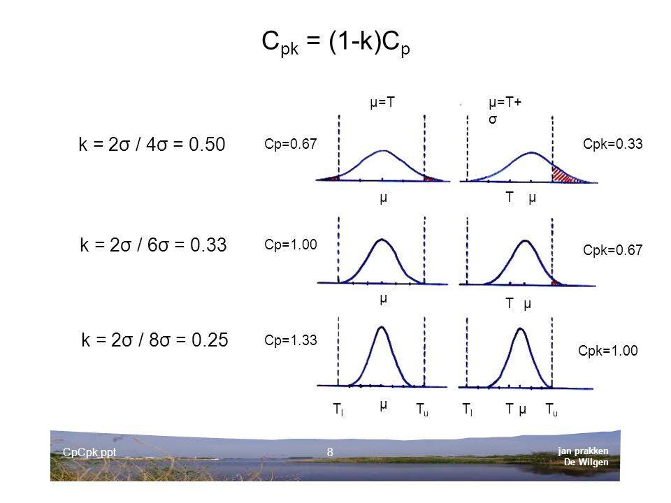 jan prakken De Wilgen CpCpk.ppt8 C pk = (1-k)C p k = 2σ / 4σ = 0.50 µ=Tµ=T+ σ Cp=0.67 Cp=1.00 Cp=1.33 Cpk=0.33 Cpk=0.67 Cpk=1.00 Tµ µ µ µ µ µ T T TlTl k = 2σ / 6σ = 0.33 k = 2σ / 8σ = 0.25 TuTu TuTu TlTl