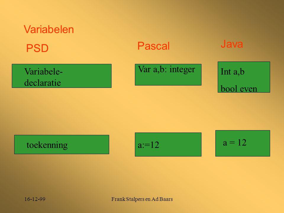 16-12-99Frank Stalpers en Ad Baars Variabele- declaratie Var a,b: integer toekenninga:=12 a = 12 Int a,b bool even Variabelen PSD Pascal Java