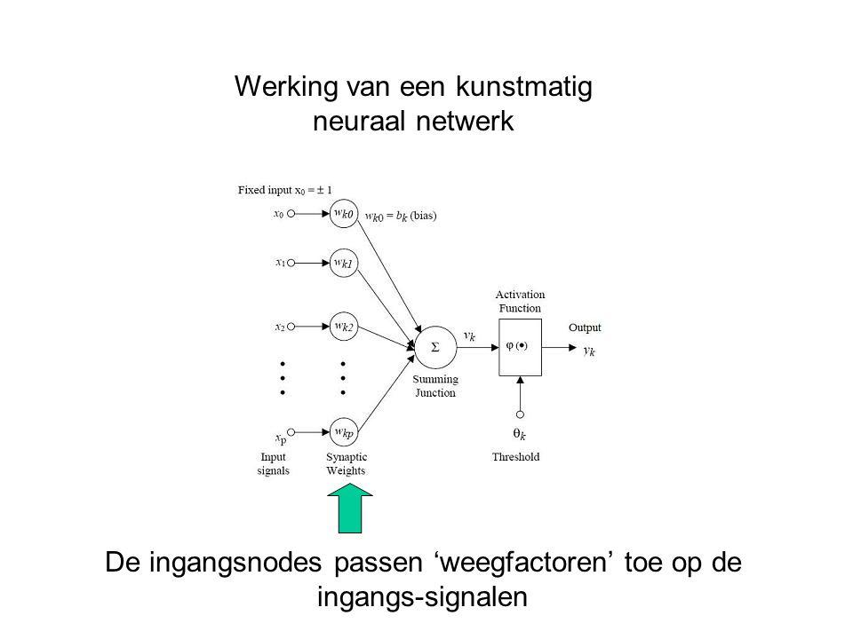 Werking van een kunstmatig neuraal netwerk De ingangsnodes passen 'weegfactoren' toe op de ingangs-signalen
