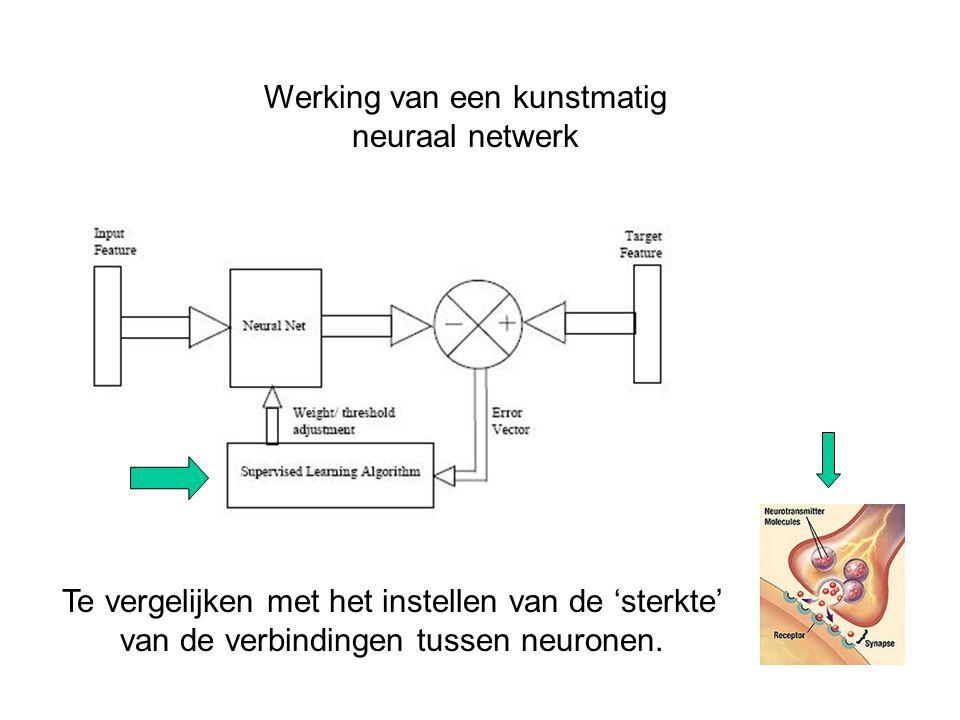Werking van een kunstmatig neuraal netwerk Te vergelijken met het instellen van de 'sterkte' van de verbindingen tussen neuronen.