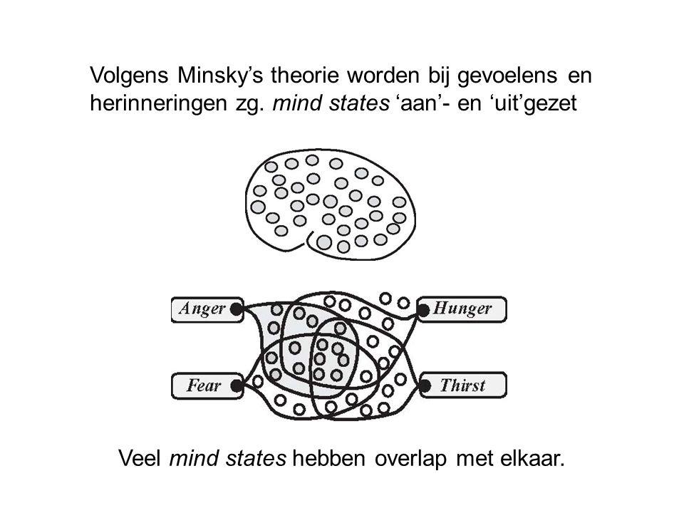 Volgens Minsky's theorie worden bij gevoelens en herinneringen zg. mind states 'aan'- en 'uit'gezet Veel mind states hebben overlap met elkaar.