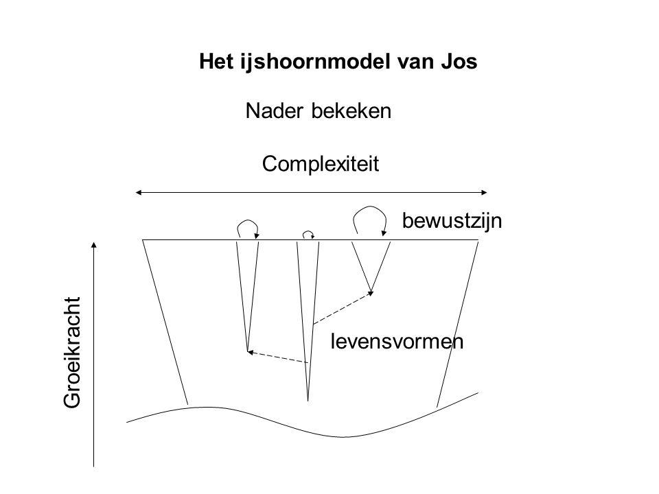 Groeikracht Complexiteit bewustzijn levensvormen Nader bekeken Het ijshoornmodel van Jos