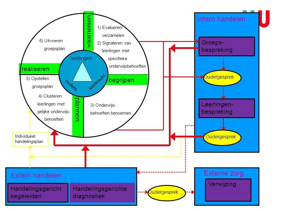 waarnemen begrijpen plannen realiseren Groeps- bespreking Oudergesprek Leerlingen- bespreking Handelingsgericht begeleiden Handelingsgerichte diagnost