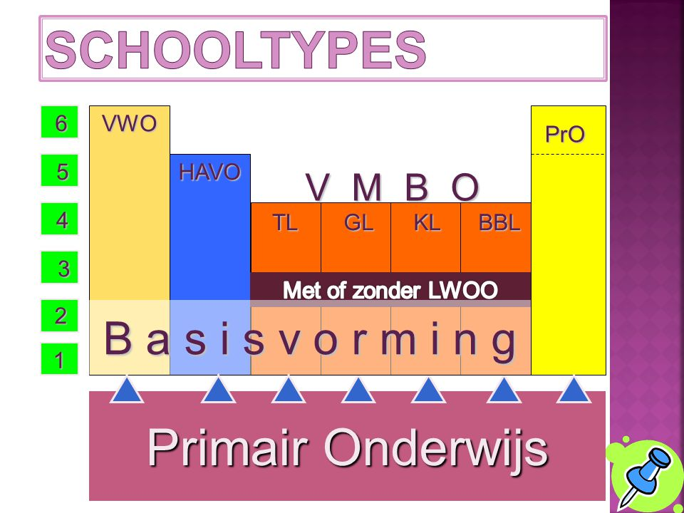 Alle leerlingen krijgen de eerste twee jaar dezelfde 15 vakken Het verschil tussen scholen blijft:  Tempo (2, 3 of 4 jaar)  Aanpak  Keuzemogelijkhe