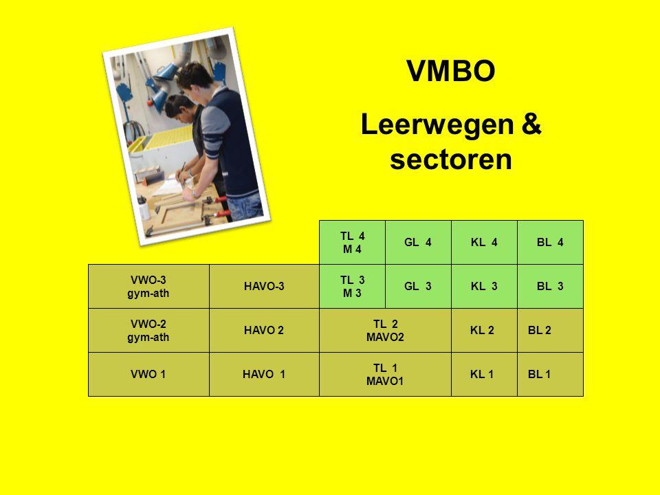 BL 3KL 3GL 3 TL 3 M 3 HAVO-3 VWO-3 gym-ath BL 4KL 4GL 4 TL 4 M 4 VWO-2 gym-ath TL 2 MAVO2 KL 2 BL 2 KL 1 BL 1 TL 1 MAVO1 HAVO 2 HAVO 1VWO 1 VMBO Leerwegen & sectoren