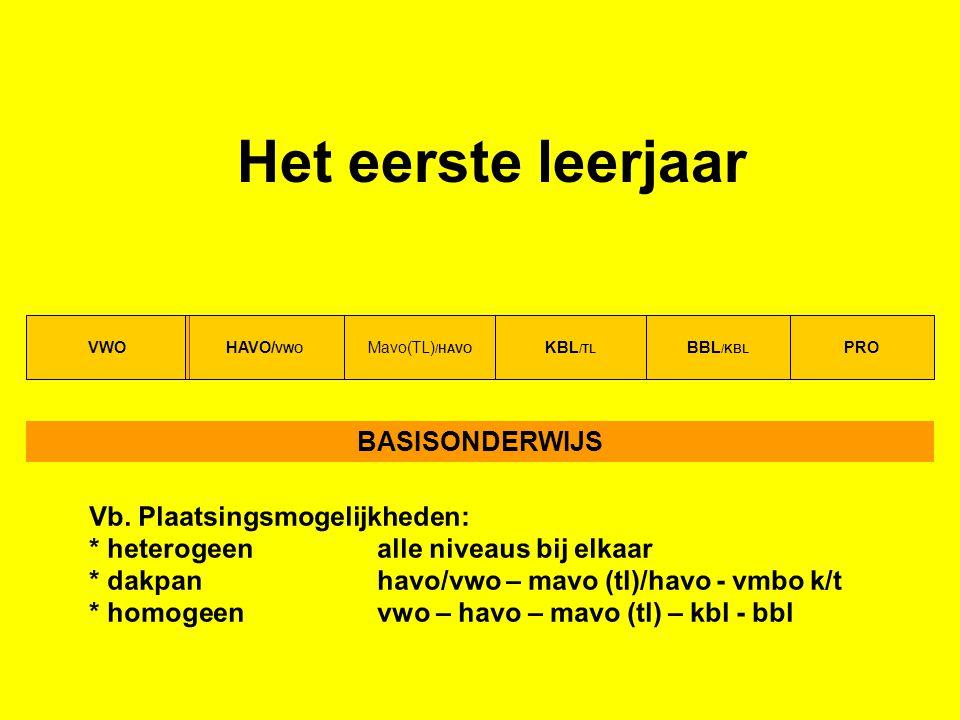 KBL /TL Mavo(TL) /HAVO VWOHAVO/ VWO Het eerste leerjaar BASISONDERWIJS BBL /KBL PRO Vb.