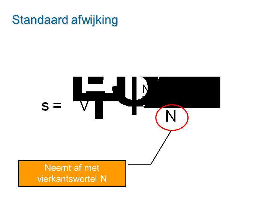 Standaard afwijking Neemt af met vierkantswortel N