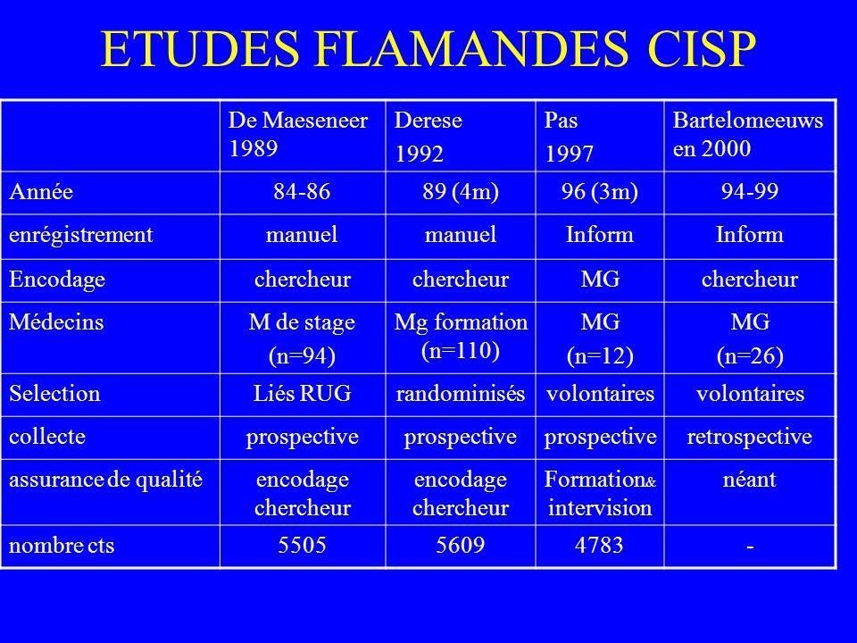 ETUDES FLAMANDES CISP De Maeseneer 1989 Derese 1992 Pas 1997 Bartelomeeuws en 2000 Année84-8689 (4m)96 (3m)94-99 enrégistrementmanuel Inform Encodagec