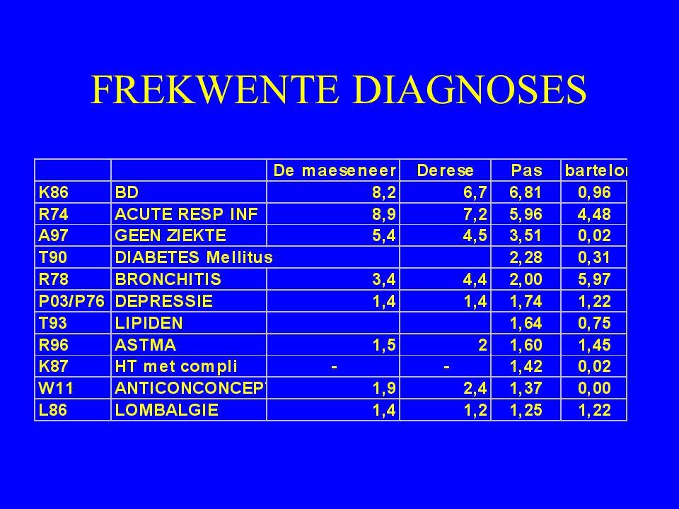 FREKWENTE DIAGNOSES