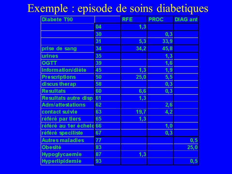 Exemple : episode de soins diabetiques