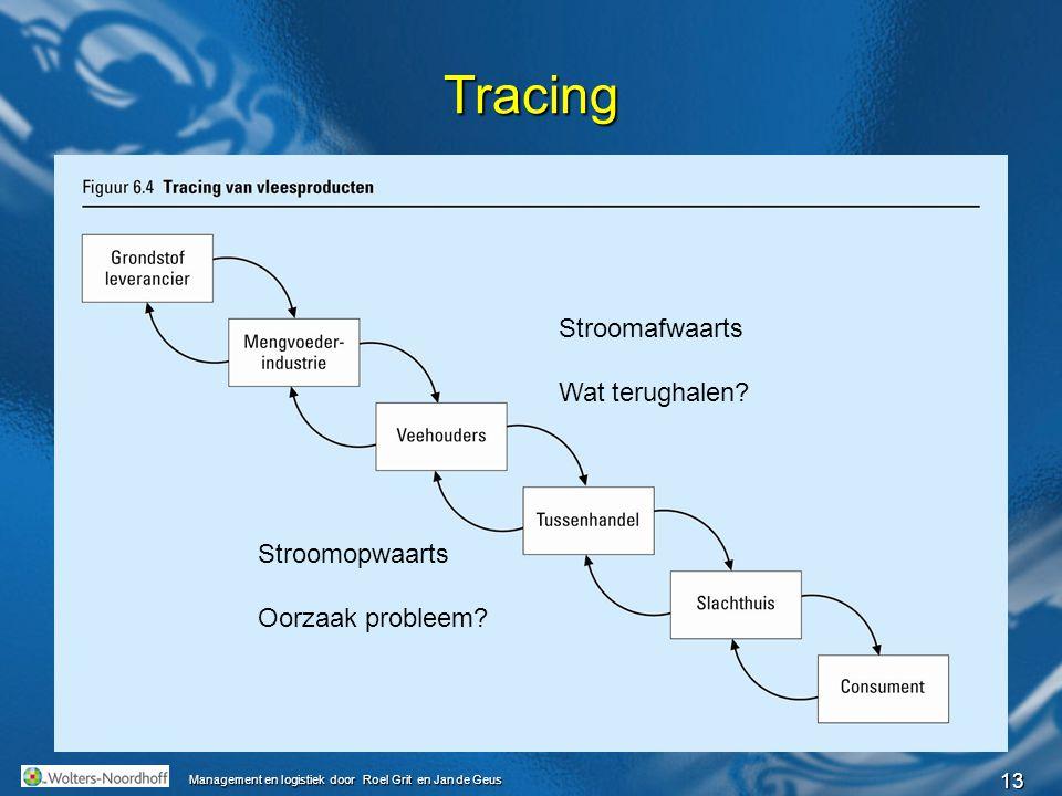 13 Management en logistiek door Roel Grit en Jan de Geus Tracing Stroomopwaarts Oorzaak probleem? Stroomafwaarts Wat terughalen?