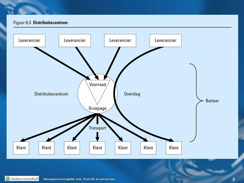 9 Management en logistiek door Roel Grit en Jan de Geus Distributiecentrum