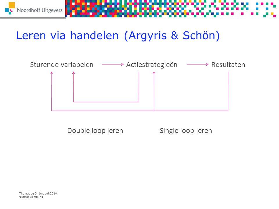 Themadag Onderzoek 2010 Gertjan Schuiling Interactiepatroon tijdens review Onderzoekende dialoog over concreet uitgevoerd onderzoek:  Informatief  Leidt tot reflectie op het eigen perspectief  Verrijking en verbreding van taal en vaardigheden.