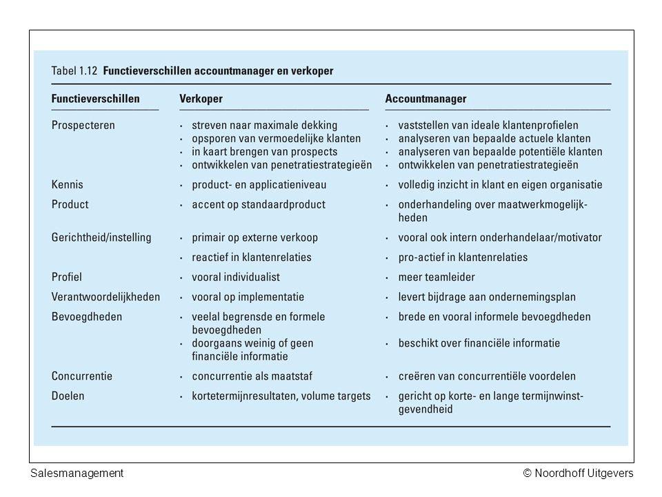 Salesmanagement © Noordhoff Uitgevers