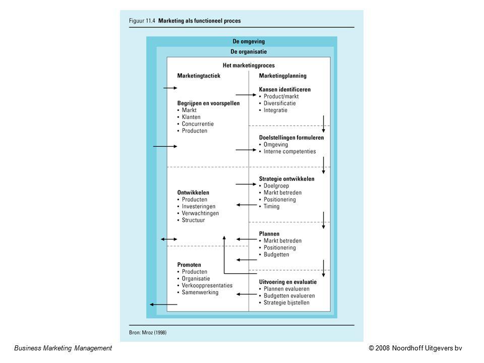 Business Marketing Management© 2008 Noordhoff Uitgevers bv Implementatie Implementatie van een waardecreërende organisatie vereist –veranderen van kennis en houdingen –aanleren van nieuwe vaardigheden –creëren van de juiste infrastructuur –combinatie van succesvol kortetermijnproject en langetermijn- visie Implementatie van strategie –sterk verbonden met formuleren van strategie