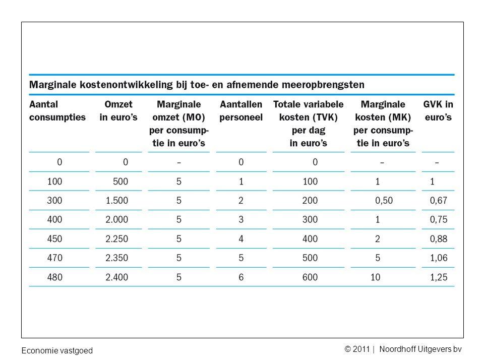 Economie vastgoed © 2011 | Noordhoff Uitgevers bv
