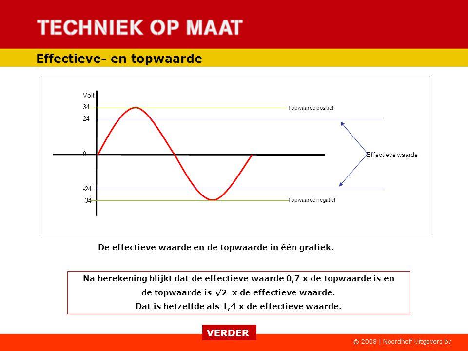 De waarden die de rode pijlen aangeven noemen we de topwaarde van deze sinusvormige wisselspanning. Deze komt bij elke sinus 1x positief en 1x negatie
