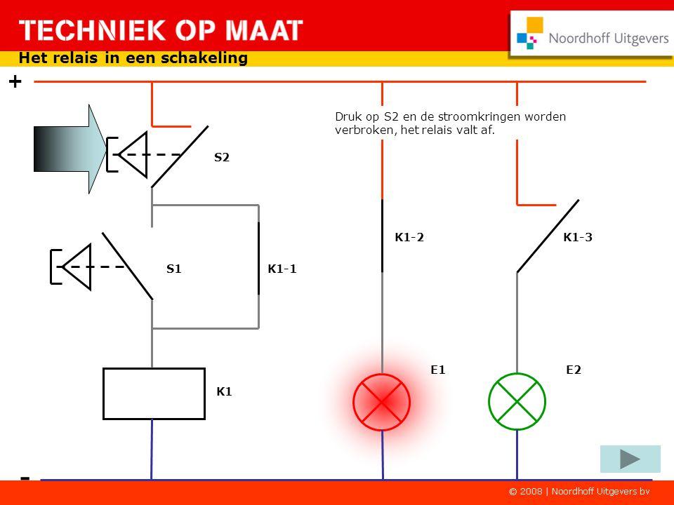K1-2K1-3 - + Het relais in een schakeling S1 K1-1 S2 E1 E2 Laat S1 los en de rode lamp blijft AAN! De groene lamp blijft UIT! K1