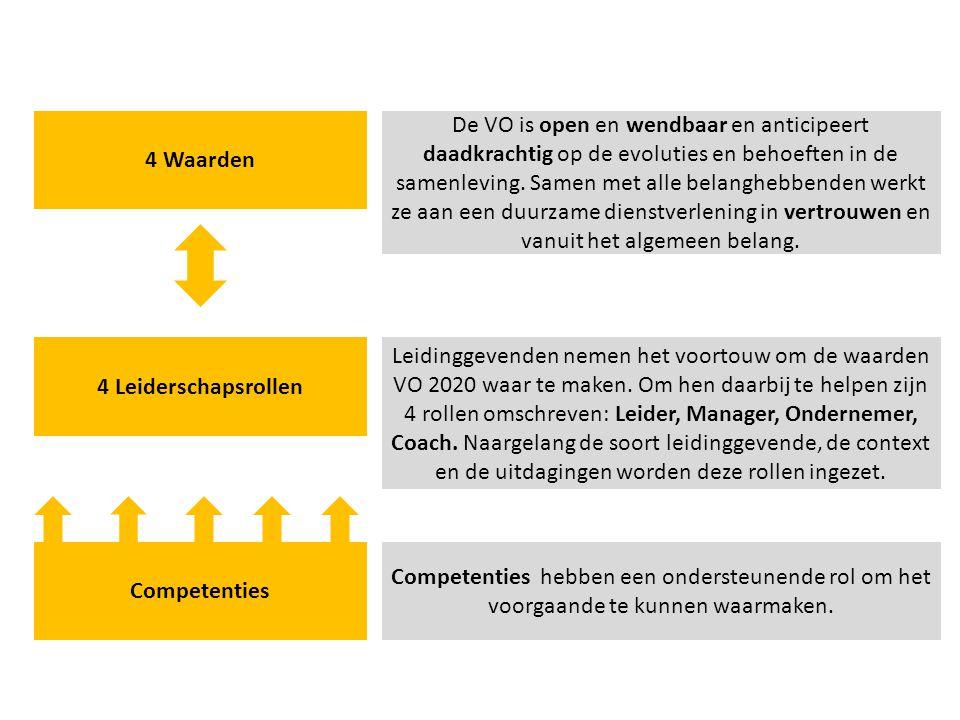 28 juli 201410 4 Leiderschapsrollen Competenties 4 Waarden Leidinggevenden nemen het voortouw om de waarden VO 2020 waar te maken. Om hen daarbij te h