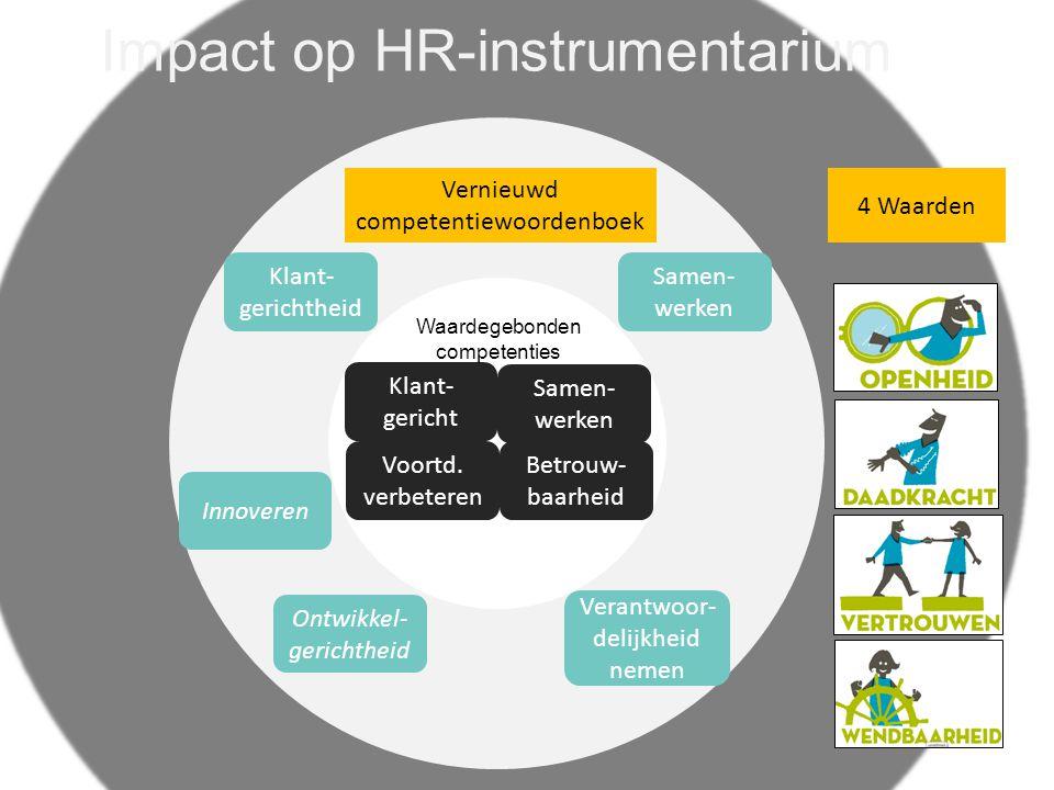 Samen- werken Betrouw- baarheid Klant- gericht Voortd. verbeteren Vernieuwd competentiewoordenboek Samen- werken Klant- gerichtheid Innoveren Ontwikke