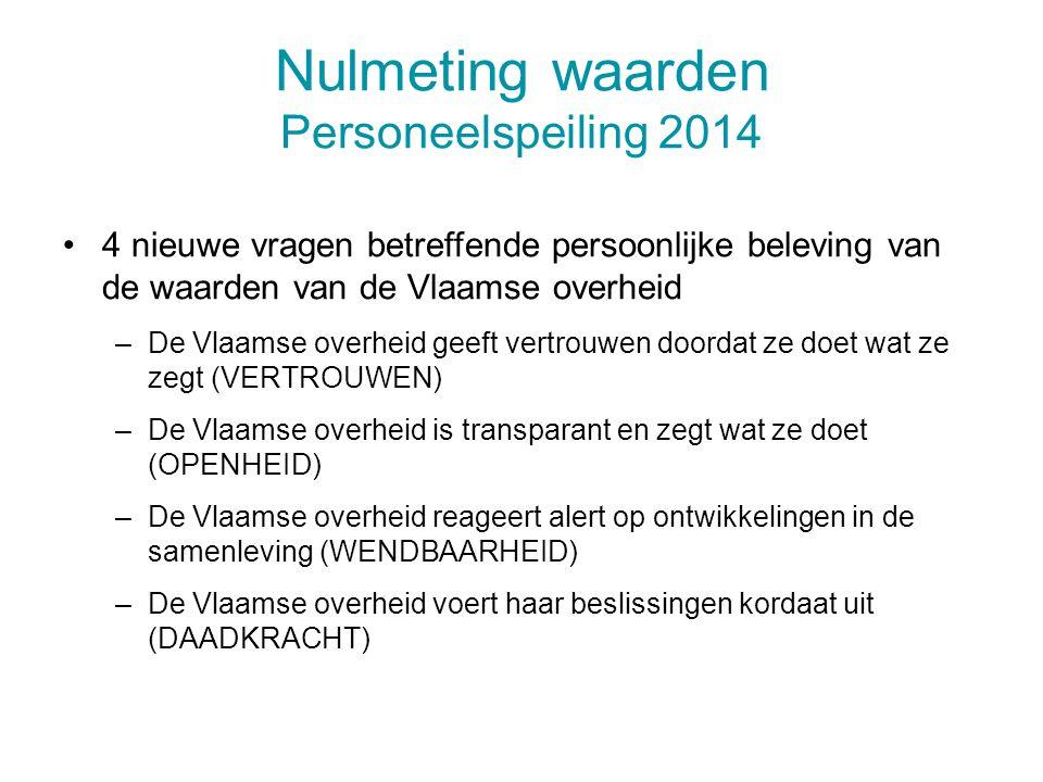 Nulmeting waarden Personeelspeiling 2014 4 nieuwe vragen betreffende persoonlijke beleving van de waarden van de Vlaamse overheid –De Vlaamse overheid