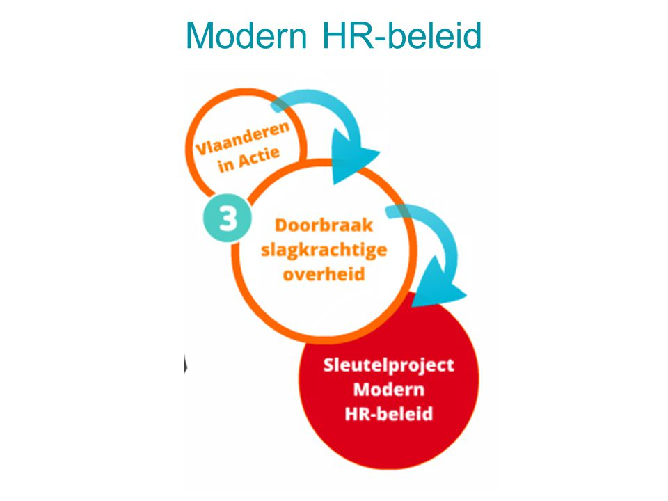 Modern HR-beleid 28 juli 20144