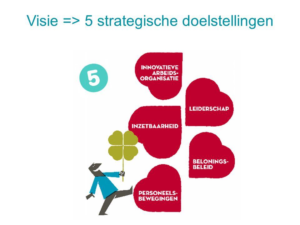 Visie => 5 strategische doelstellingen 28 juli 20147