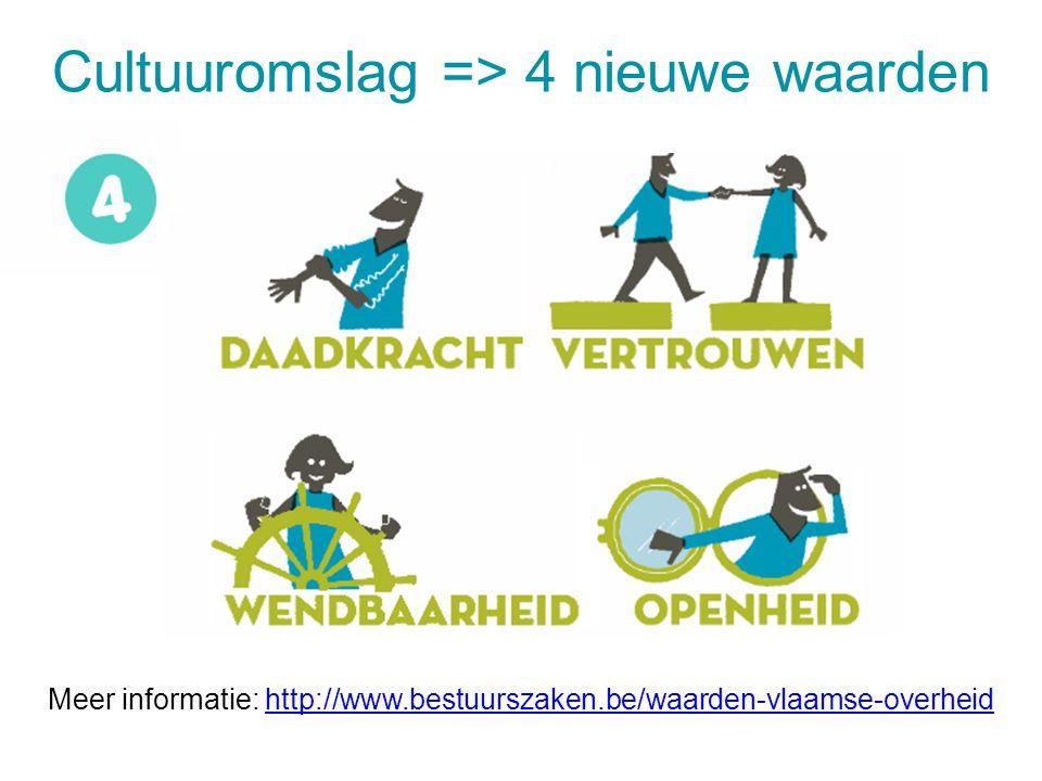 Cultuuromslag => 4 nieuwe waarden 28 juli 20148 Meer informatie: http://www.bestuurszaken.be/waarden-vlaamse-overheidhttp://www.bestuurszaken.be/waard